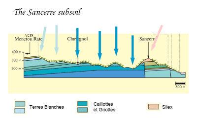 Sancerre Subsoil
